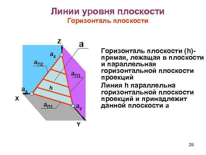 Линии уровня плоскости Горизонталь плоскости Z a. П 2 a az a. П 3
