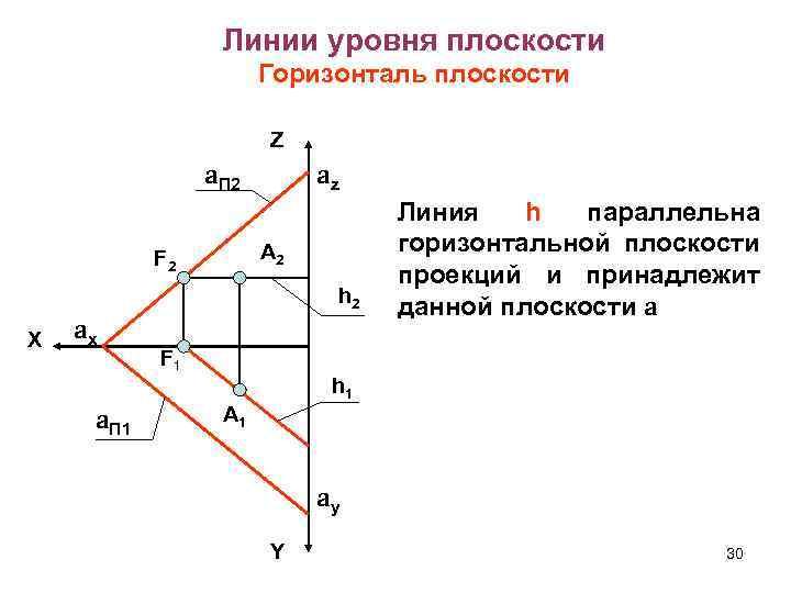 Линии уровня плоскости Горизонталь плоскости Z a. П 2 az А 2 F 2