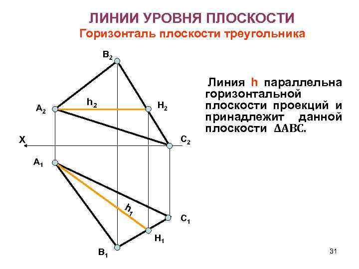 ЛИНИИ УРОВНЯ ПЛОСКОСТИ Горизонталь плоскости треугольника В 2 А 2 h 2 H 2