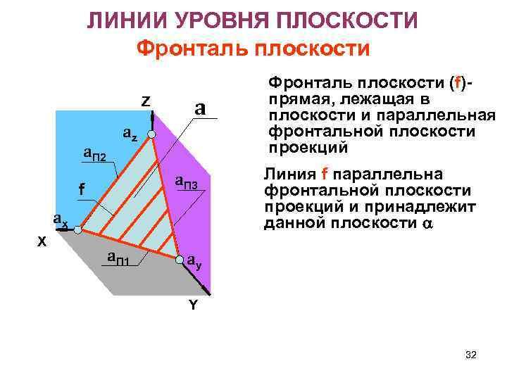 ЛИНИИ УРОВНЯ ПЛОСКОСТИ Фронталь плоскости Z a. П 2 a az a. П 3