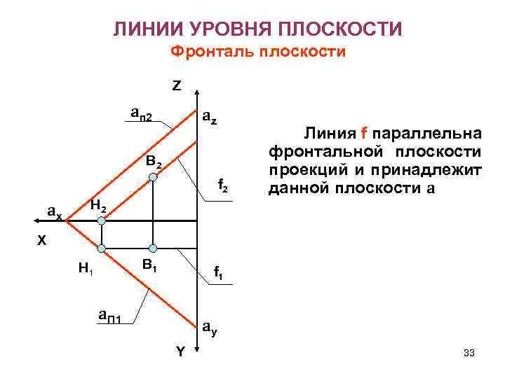 ЛИНИИ УРОВНЯ ПЛОСКОСТИ Фронталь плоскости Z aп 2 az В 2 f 2 ax