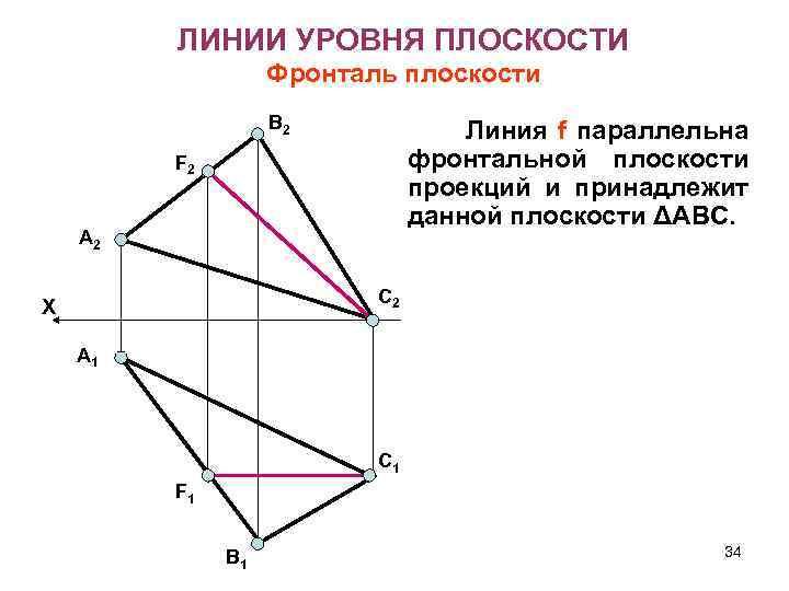 ЛИНИИ УРОВНЯ ПЛОСКОСТИ Фронталь плоскости В 2 Линия f параллельна фронтальной плоскости проекций и