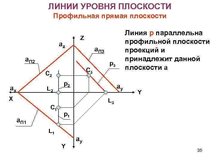 ЛИНИИ УРОВНЯ ПЛОСКОСТИ Профильная прямая плоскости az Z a. П 3 a. П 2