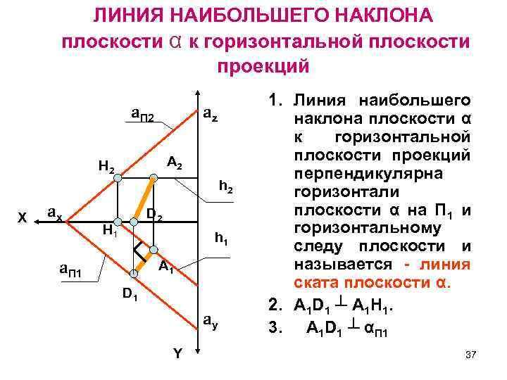 ЛИНИЯ НАИБОЛЬШЕГО НАКЛОНА плоскости α к горизонтальной плоскости проекций a. П 2 az А
