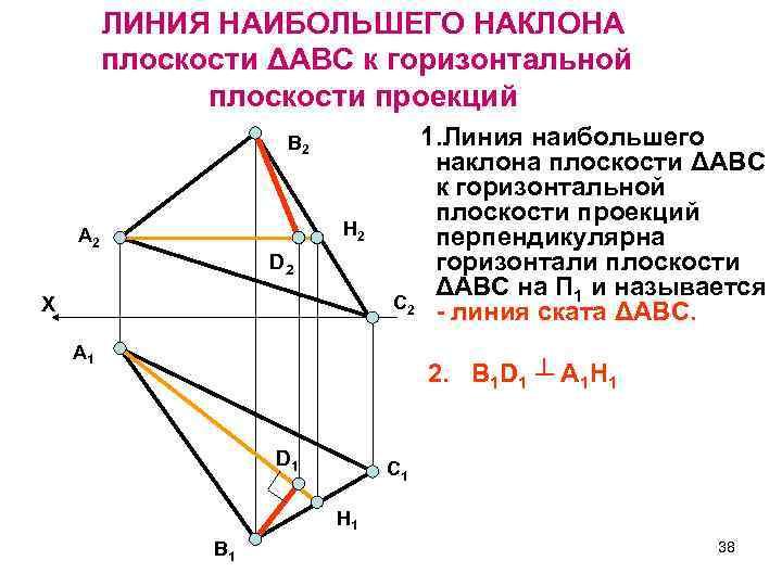 ЛИНИЯ НАИБОЛЬШЕГО НАКЛОНА плоскости ΔАВС к горизонтальной плоскости проекций В 2 H 2 А