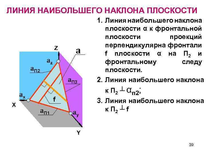 ЛИНИЯ НАИБОЛЬШЕГО НАКЛОНА ПЛОСКОСТИ Z a. П 2 a az a. П 3 ax