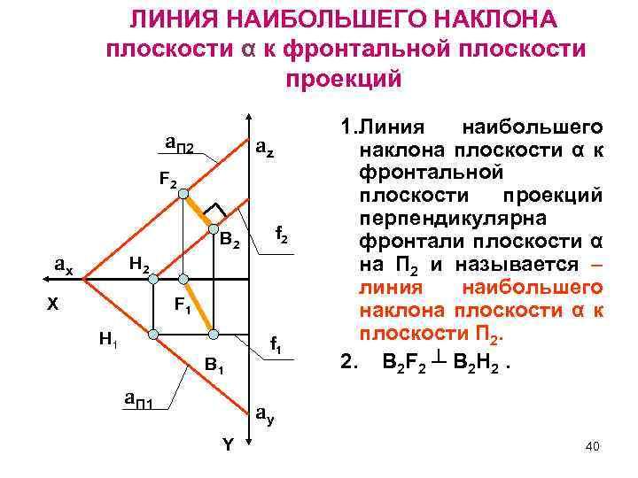 ЛИНИЯ НАИБОЛЬШЕГО НАКЛОНА плоскости α к фронтальной плоскости проекций a. П 2 az F