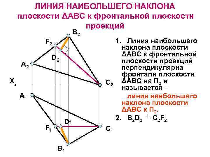 ЛИНИЯ НАИБОЛЬШЕГО НАКЛОНА плоскости ΔАВС к фронтальной плоскости проекций В 2 F 2 А