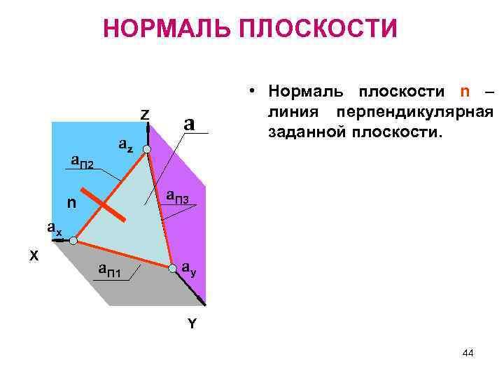 НОРМАЛЬ ПЛОСКОСТИ Z a. П 2 az a • Нормаль плоскости n – линия