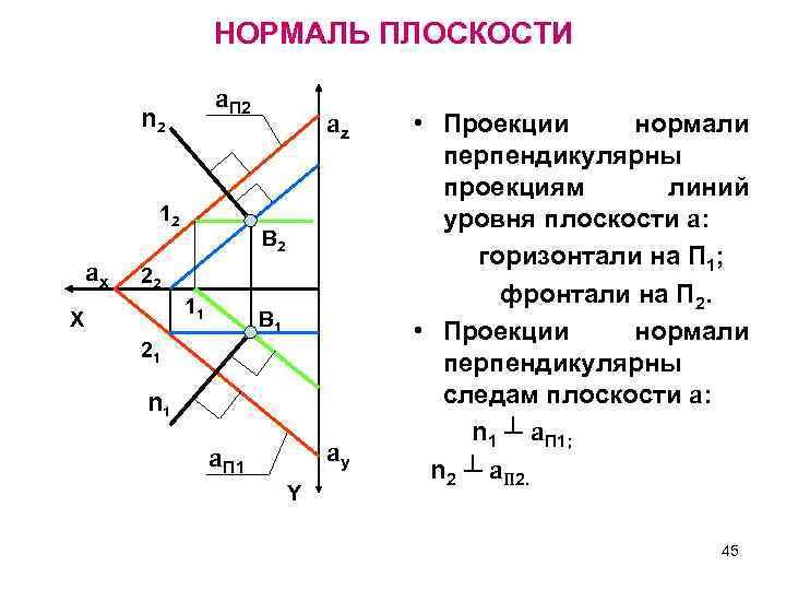 НОРМАЛЬ ПЛОСКОСТИ a. П 2 n 2 12 ax az В 2 22 11