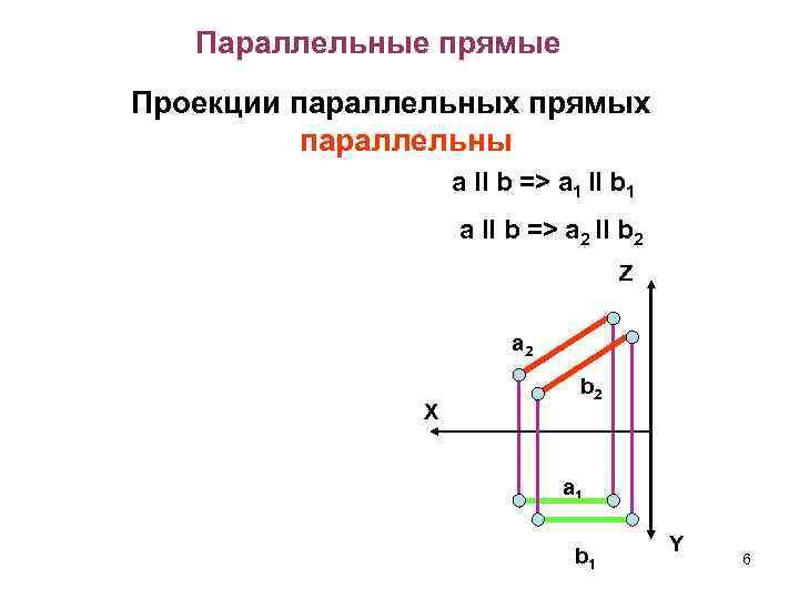 Параллельные прямые Проекции параллельных прямых параллельны a II b => a 1 II b