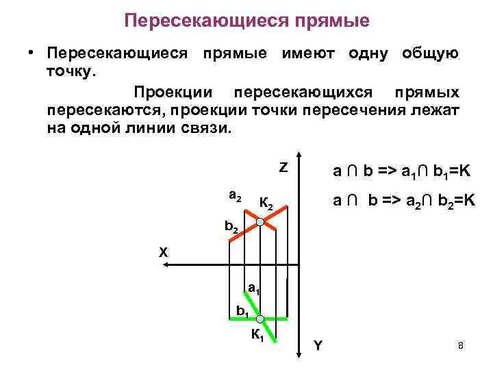 Пересекающиеся прямые • Пересекающиеся прямые имеют одну общую точку. Проекции пересекающихся прямых пересекаются, проекции