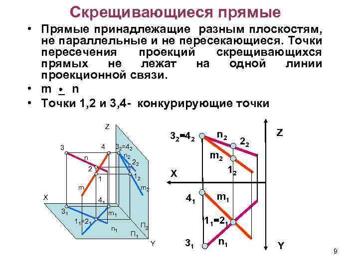 Скрещивающиеся прямые • Прямые принадлежащие разным плоскостям, не параллельные и не пересекающиеся. Точки пересечения