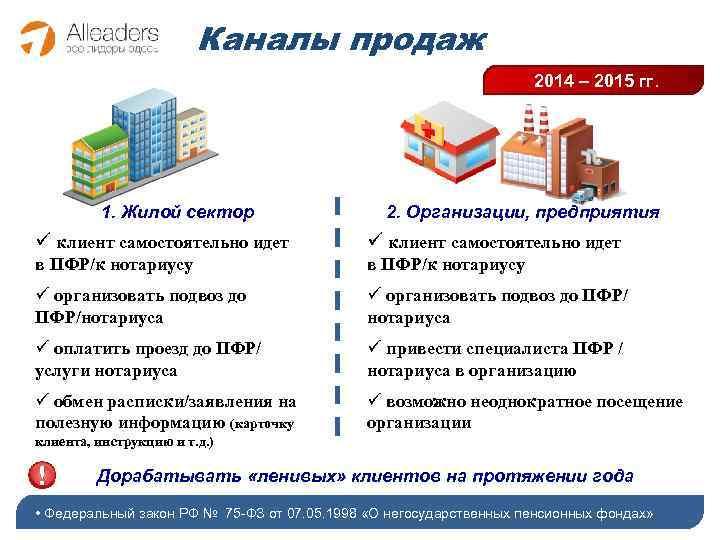 Каналы продаж 2014 – 2015 гг. 1. Жилой сектор 2. Организации, предприятия ü клиент
