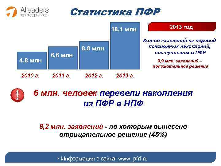 Статистика ПФР 2013 год 18, 1 млн Кол-во заявлений на перевод пенсионных накоплений, поступивших