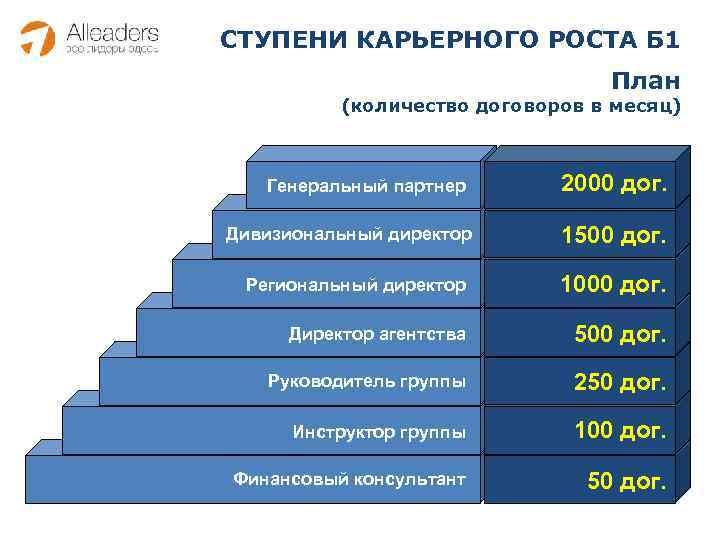 СТУПЕНИ КАРЬЕРНОГО РОСТА Б 1 План (количество договоров в месяц) Генеральный партнер Дивизиональный директор