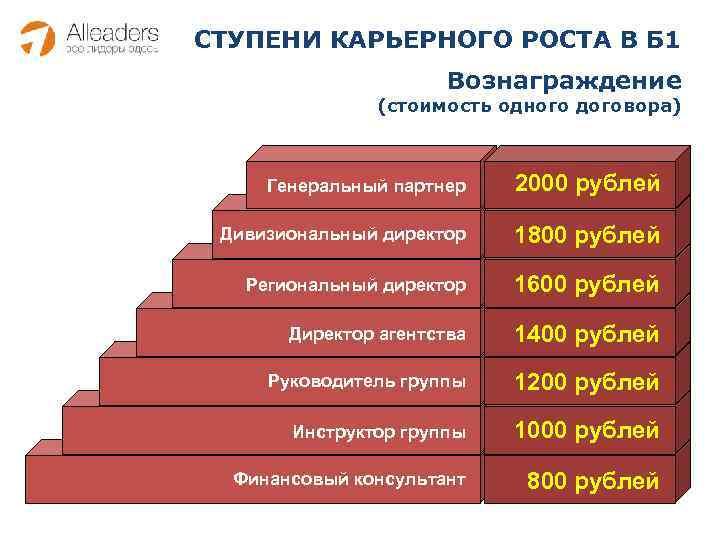 СТУПЕНИ КАРЬЕРНОГО РОСТА В Б 1 Вознаграждение (стоимость одного договора) Генеральный партнер 2000 рублей