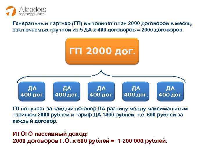 Генеральный партнер (ГП) выполняет план 2000 договоров в месяц, заключаемых группой из 5 ДА
