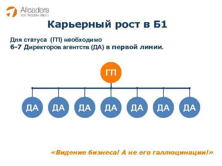 Карьерный рост в Б 1 Для статуса (ГП) необходимо 6 -7 Директоров агентств (ДА)
