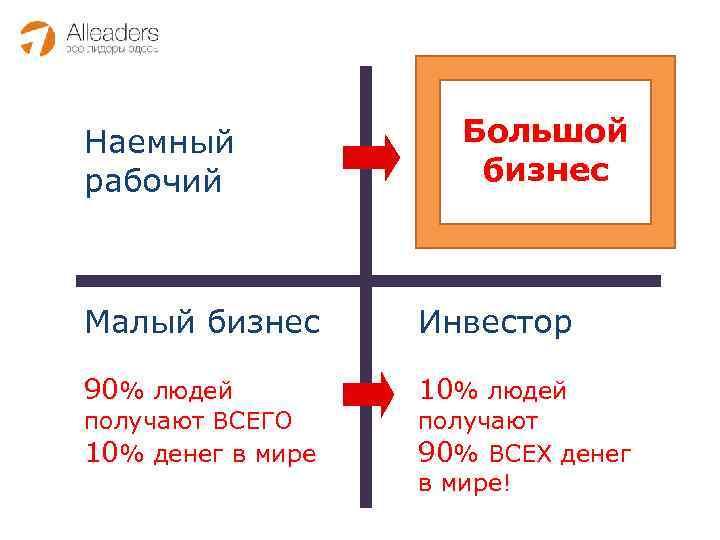 Наемный рабочий Большой бизнес Малый бизнес Инвестор 90% людей 10% людей получают ВСЕГО 10%