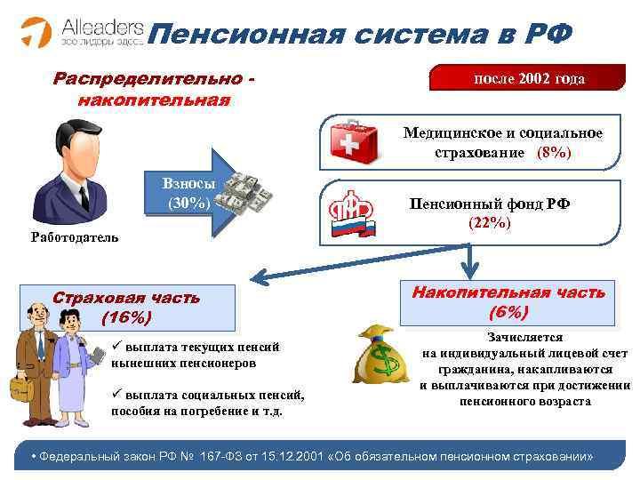 Пенсионная система в РФ Распределительно накопительная после 2002 года Медицинское и социальное страхование (8%)