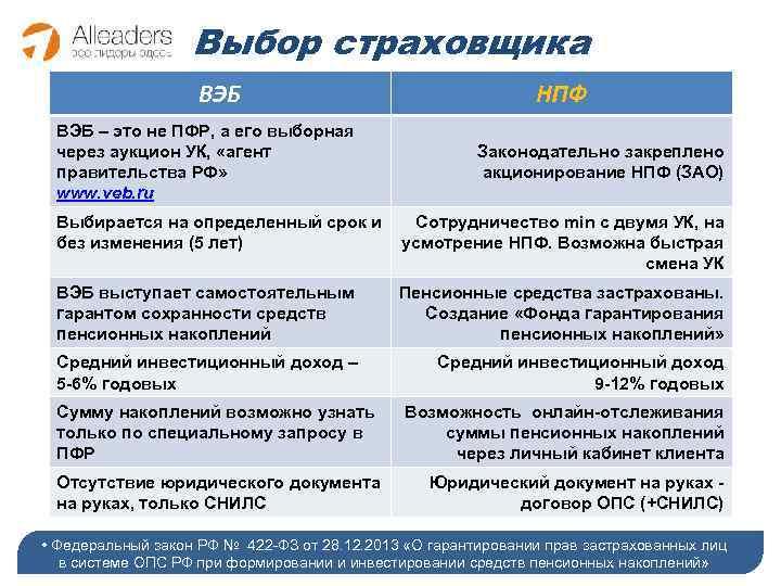 Выбор страховщика ВЭБ – это не ПФР, а его выборная через аукцион УК, «агент