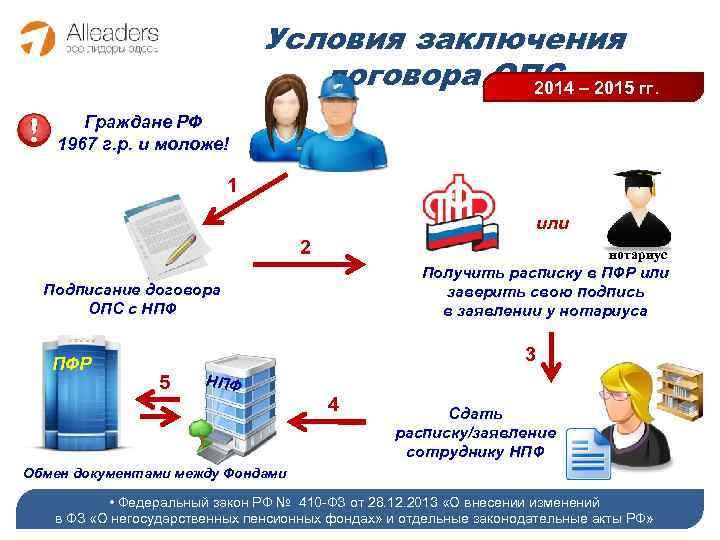 Условия заключения договора ОПС – 2015 гг. 2014 Граждане РФ 1967 г. р. и