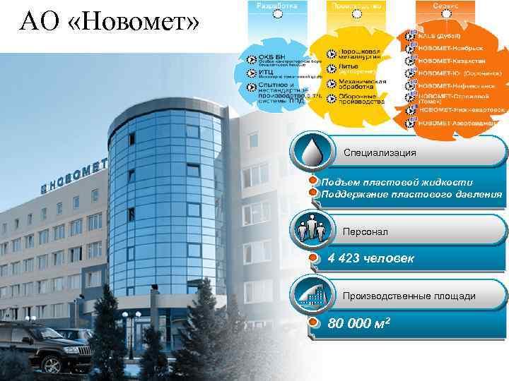 АО «Новомет» Специализация Подъем пластовой жидкости Поддержание пластового давления Персонал 4 423 человек Производственные