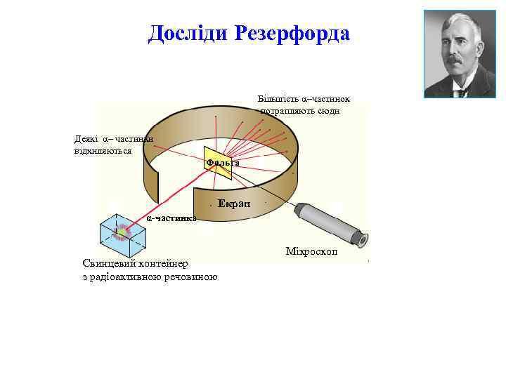 Досліди Резерфорда Більшість α–частинок потрапляють сюди Деякі α– частинки відхиляються Фольга Екран α-частинка Свинцевий