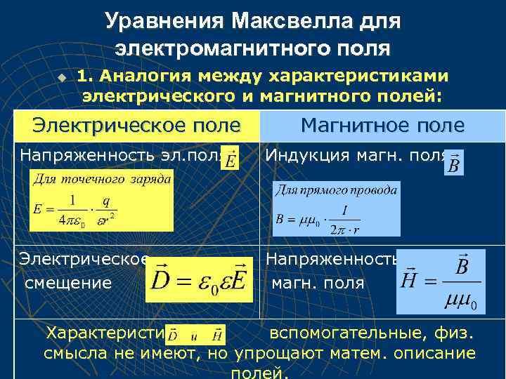 Уравнения Максвелла для электромагнитного поля u 1. Аналогия между характеристиками электрического и магнитного полей: