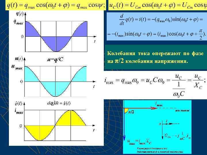 Колебания тока опережают по фазе на π/2 колебания напряжения.