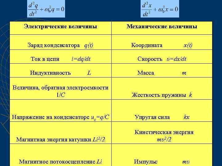 Электрические величины Заряд конденсатора q(t) Механические величины Координата x(t) Ток в цепи i=dq/dt Скорость
