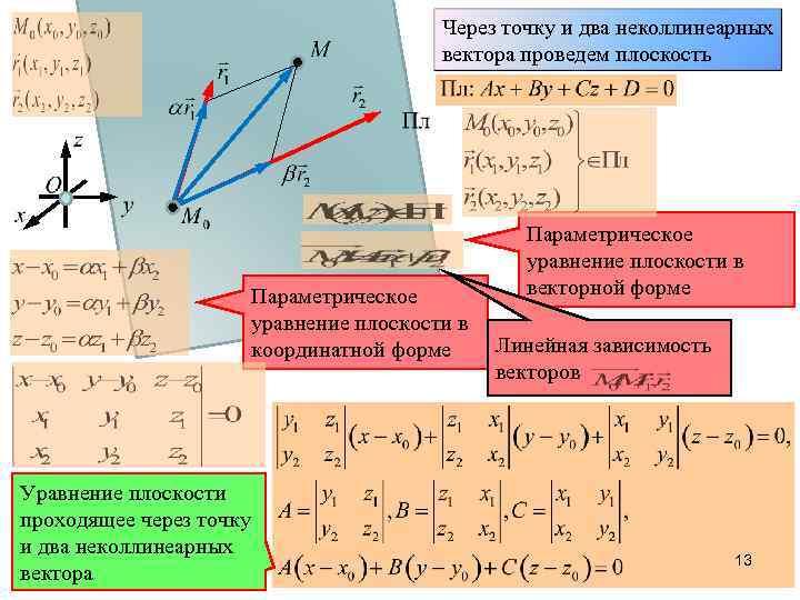 Через точку и два неколлинеарных вектора проведем плоскость Параметрическое уравнение плоскости в координатной форме