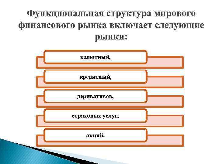Функциональная структура мирового финансового рынка включает следующие рынки: валютный, кредитный, деривативов, страховых услуг, акций.