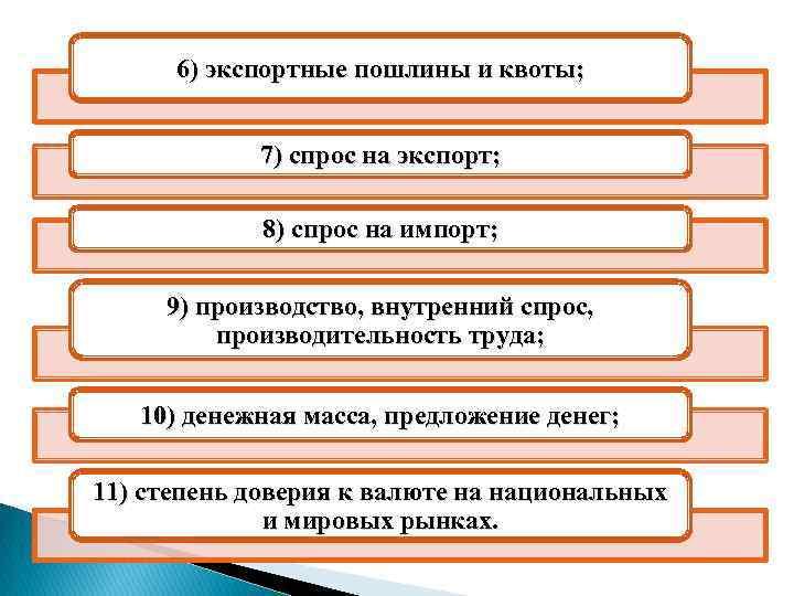6) экспортные пошлины и квоты; 7) спрос на экспорт; 8) спрос на импорт; 9)