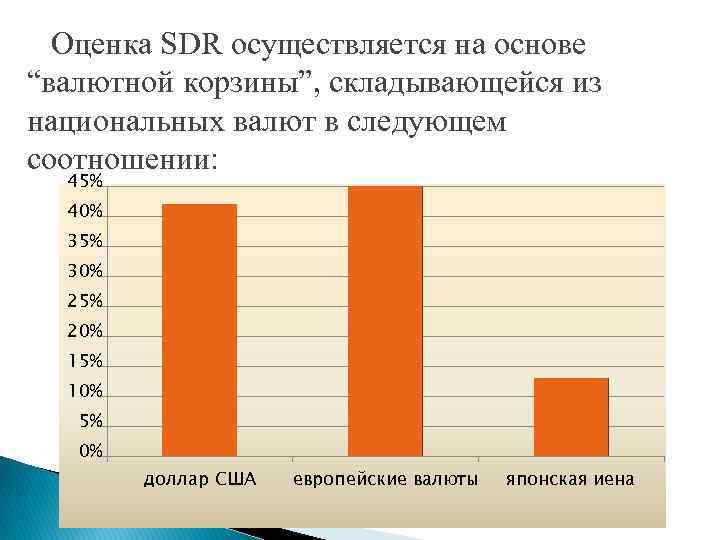 """Оценка SDR осуществляется на основе """"валютной корзины"""", складывающейся из национальных валют в следующем"""