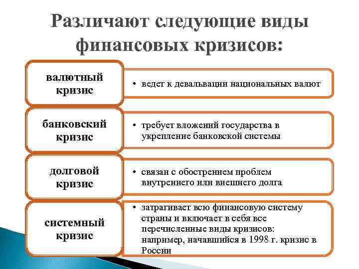 Различают следующие виды финансовых кризисов: валютный кризис • ведет к девальвации национальных валют банковский