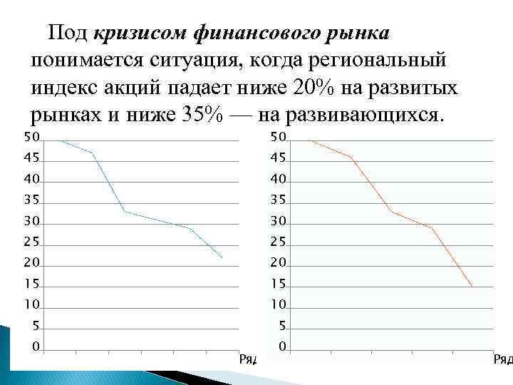 Под кризисом финансового рынка понимается ситуация, когда региональный индекс акций падает ниже 20%