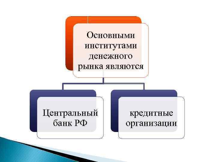 Основными институтами денежного рынка являются Центральный банк РФ кредитные организации