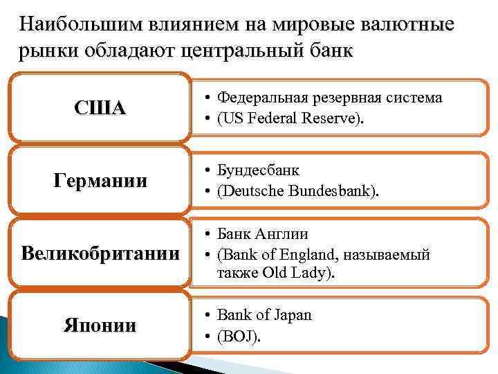 Наибольшим влиянием на мировые валютные рынки обладают центральный банк США Германии Великобритании Японии •