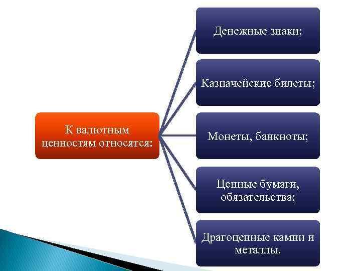 Денежные знаки; Казначейские билеты; К валютным ценностям относятся: Монеты, банкноты; Ценные бумаги, обязательства; Драгоценные
