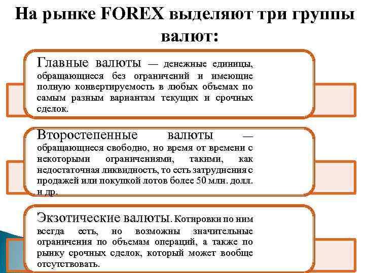 На рынке FОRЕХ выделяют три группы валют: Главные валюты — денежные единицы, обращающиеся без