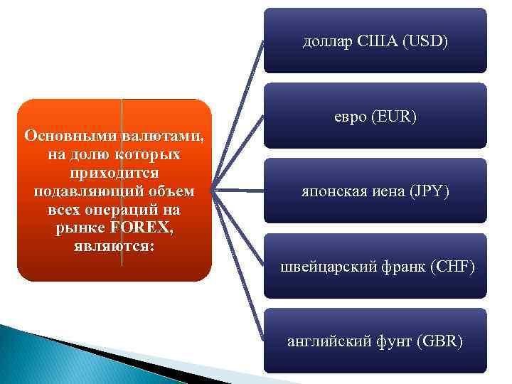 доллар США (USD) Основными валютами, на долю которых приходится подавляющий объем всех операций на