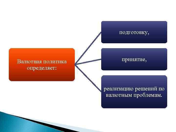 подготовку, Валютная политика определяет: принятие, реализацию решений по валютным проблемам.