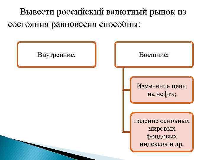 Вывести российский валютный рынок из состояния равновесия способны: Внутренние. Внешние: Изменение цены на
