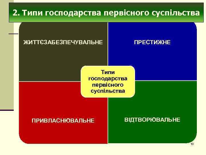 2. Типи господарства первісного суспільства ЖИТТЄЗАБЕЗПЕЧУВАЛЬНЕ ПРЕСТИЖНЕ Типи господарства первісного суспільства ПРИВЛАСНЮВАЛЬНЕ ВІДТВОРЮВАЛЬНЕ 10