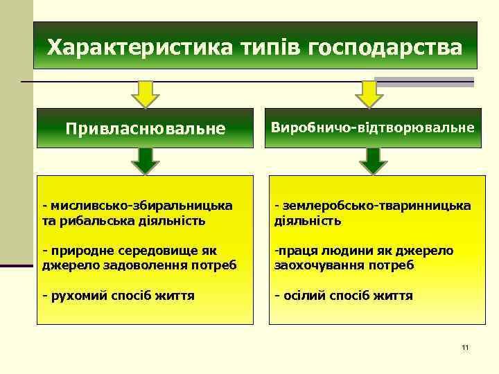 Характеристика типів господарства Привласнювальне Виробничо-відтворювальне - мисливсько-збиральницька та рибальська діяльність - землеробсько-тваринницька діяльність -