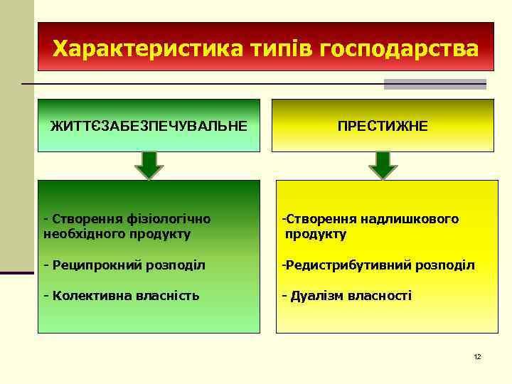 Характеристика типів господарства ЖИТТЄЗАБЕЗПЕЧУВАЛЬНЕ ПРЕСТИЖНЕ - Створення фізіологічно необхідного продукту -Створення надлишкового продукту -