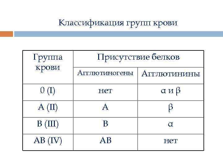 Классификация групп крови Группа крови Присутствие белков Агглютиногены Агглютинины 0 (I ) нет αиβ