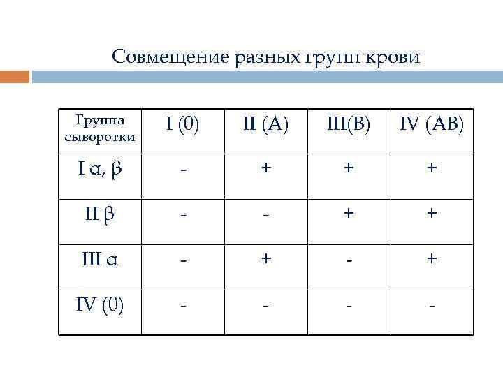 Совмещение разных групп крови Группа сыворотки I (0) II (А) III(В) IV (АВ) I